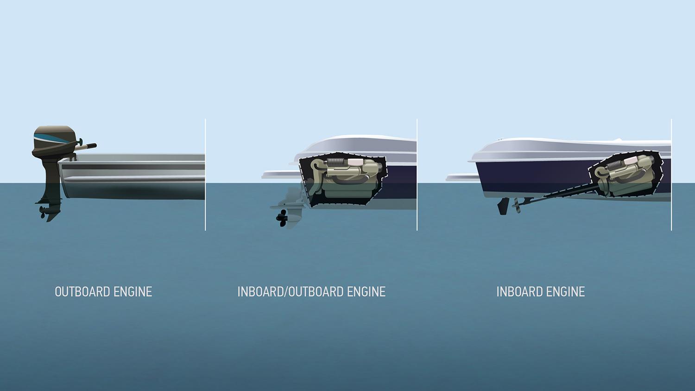 Types Of Motor Boat Engines Motorwallpapers Org