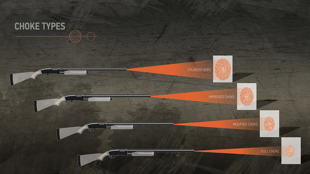 Illustration showing a multiple shotguns, each having fired a different choke pattern. The fire patterns of a full choke, modified choke, improved choke and cylinder bore are shown.